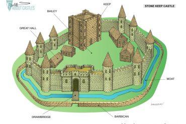 Stone Keep Castle