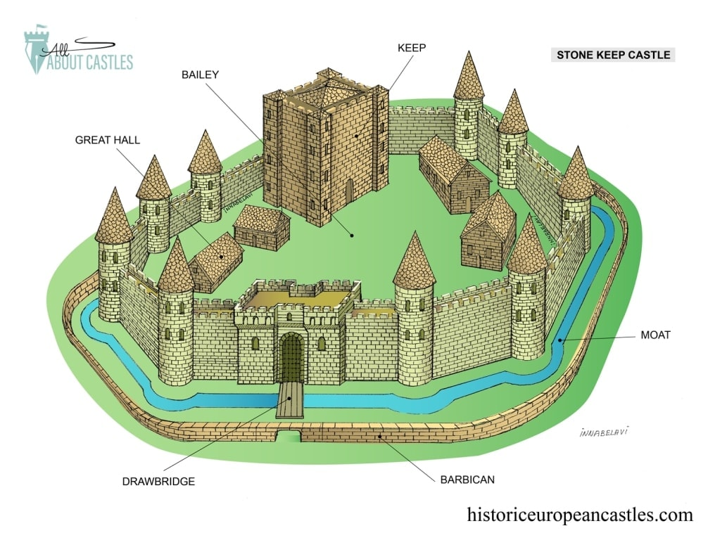 Stone Keep Castle design