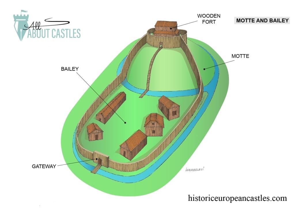 Motte and Bailey Castle design