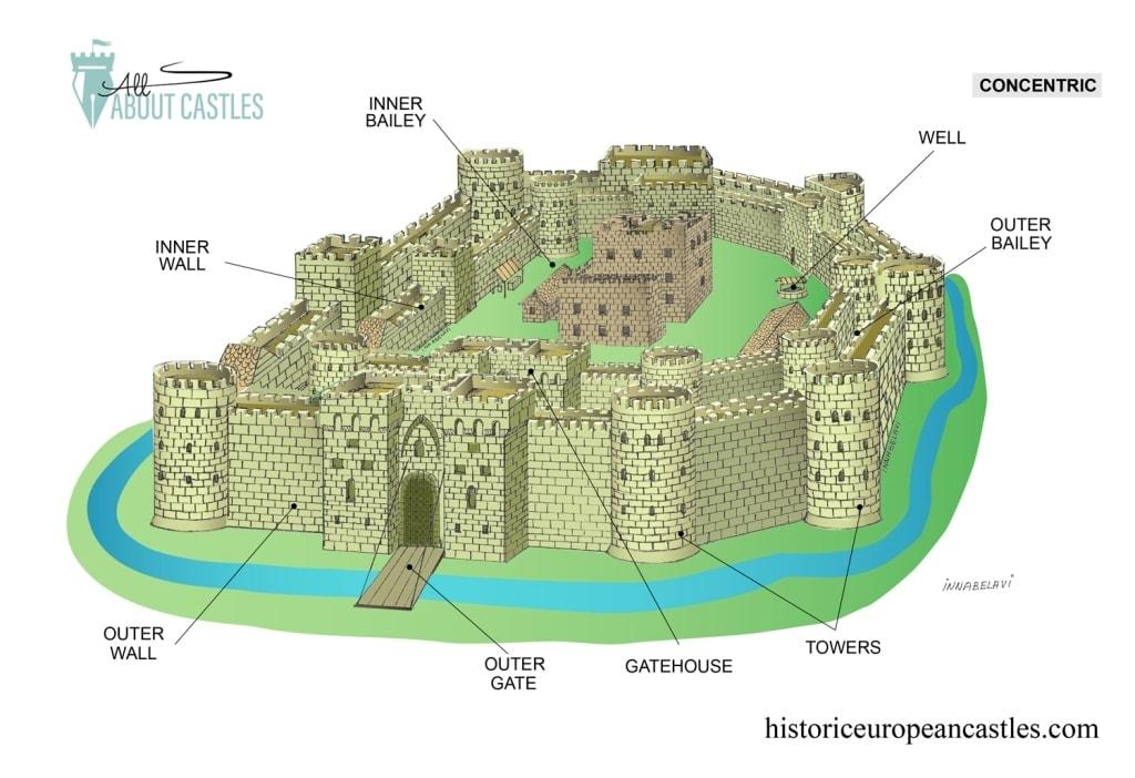 Types Of Castles Historic European Castles
